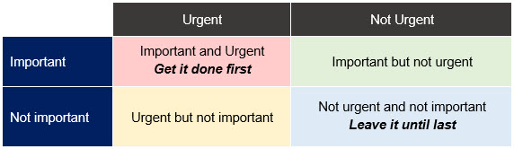 A table showing importance against urgency.